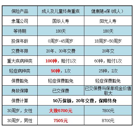 国华人寿保险可靠吗