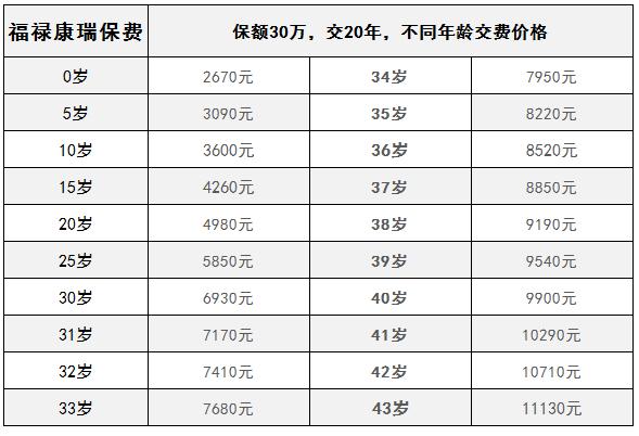 福禄康瑞保费测算,多少岁投保更划算?