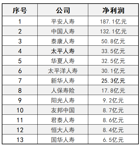 2018国华人寿保险排名