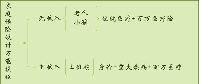 中国人寿保险少儿险种