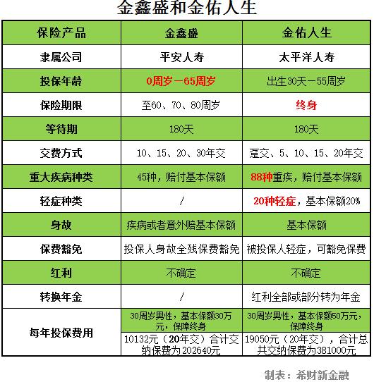 中国平安少儿教育保险内容